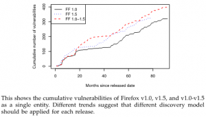 Different vulnerability trajectories for different versions of a software (Mozilla Firefox)